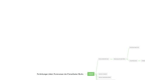 Mind Map: Pertimbangan dalam Perencanaan dan Pemanfaatan Media