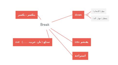 Mind Map: Break