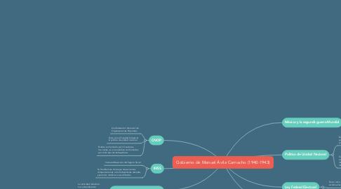 Mind Map: Gobierno de Manuel Ávila Camacho (1940-1943)