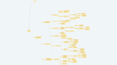 Mind Map: IT'S TIME TO GET READY FOR THE DAY. CHOOSE COLOR OF YOUR SHIRT