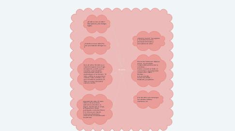 Mind Map: El vidrio