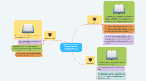 Mind Map: Optical Instruments   which uses the phenomenon of refraction of light