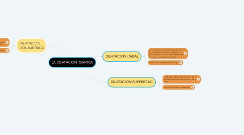 Mind Map: LA DILATACION TERMICA