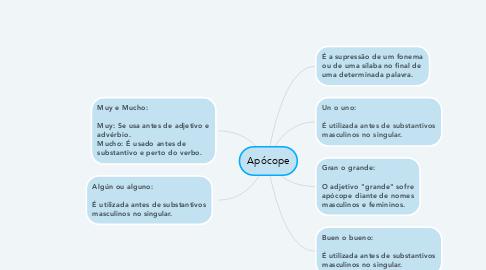 Mind Map: Apócope