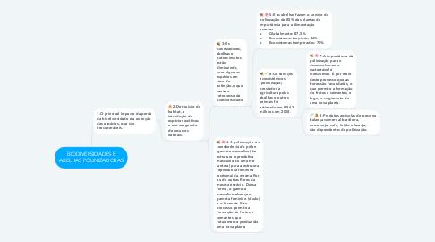 Mind Map: BIODIVERSIDADES E ABELHAS POLINIZADORAS