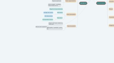 Mind Map: TEXTOS CONTINUOS Y DISCONTINUOS