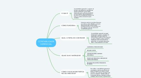 Mind Map: CONTABILIDADE GERENCIAL