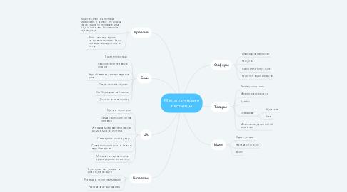 Mind Map: Металлические лестницы