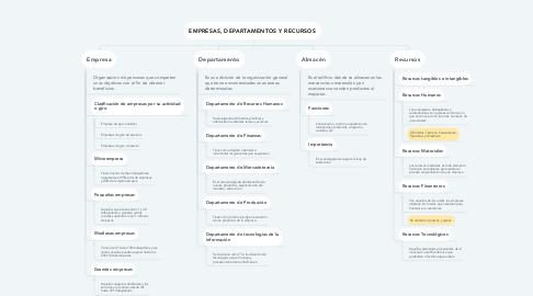 Mind Map: EMPRESAS, DEPARTAMENTOS Y RECURSOS