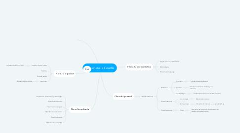 Mind Map: División de la filosofía