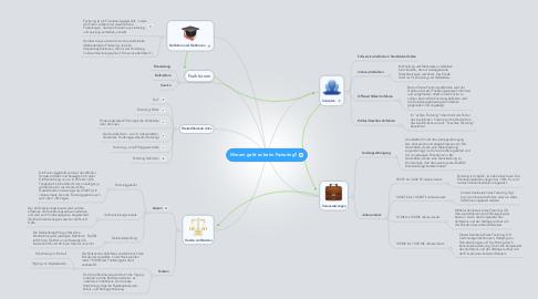 Mind Map: Worum geht es beim Factoring?