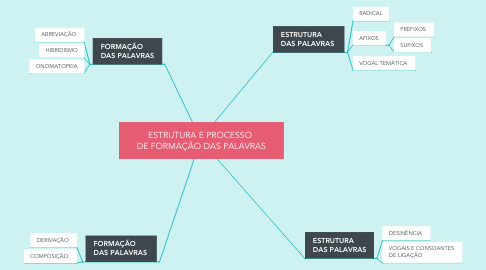 Mind Map: ESTRUTURA E PROCESSO  DE FORMAÇÃO DAS PALAVRAS