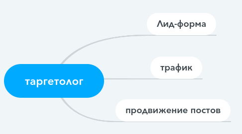 Mind Map: таргетолог