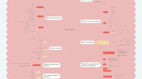 Mind Map: Controle de qualidade