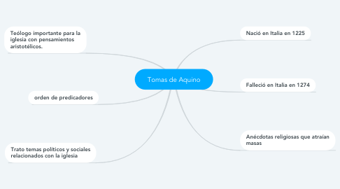 Mind Map: Tomas de Aquino
