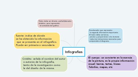 Mind Map: Infografias