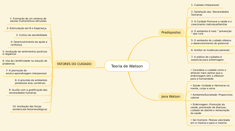 Mind Map: Teoria de Watson