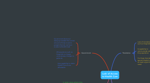 Mind Map: Lack of Access to Health Care