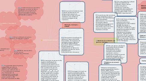 Mind Map: FAMILIA RHABDOVIRIDAE