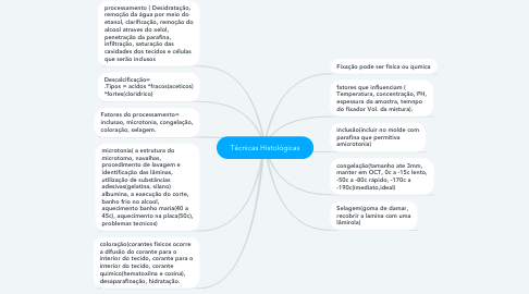 Mind Map: Técnicas Histológicas