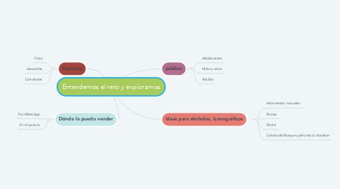 Mind Map: Entendemos el reto y exploramos