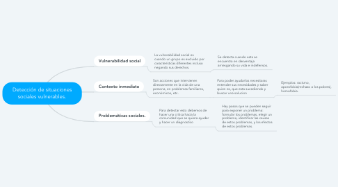 Mind Map: Detección de situaciones sociales vulnerables.