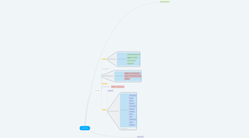 Mind Map: Teorías de la Administración