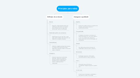 Mind Map: Princípios para relato