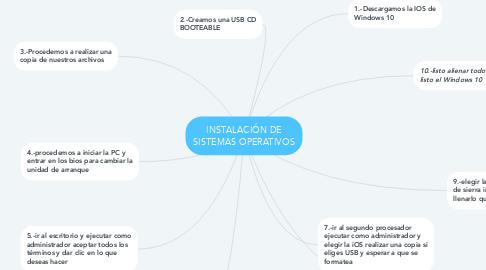 Mind Map: INSTALACIÓN DE SISTEMAS OPERATIVOS