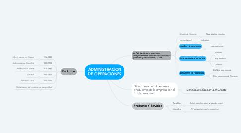 Mind Map: ADMINISTRACION DE OPERACIONES