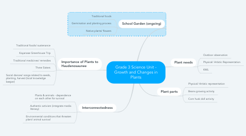 Mind Map: Grade 3 Science Unit - Growth and Changes in Plants
