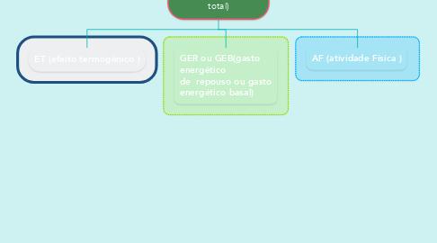 Mind Map: Get(gasto energético total)