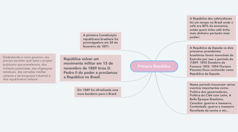 Mind Map: Primeira República