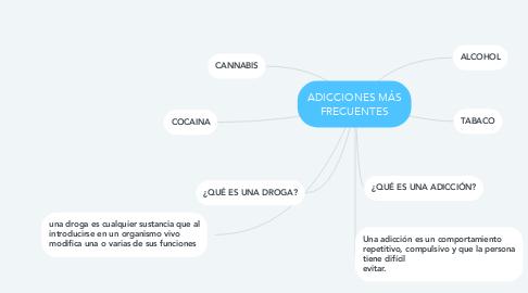Mind Map: ADICCIONES MÁS FRECUENTES