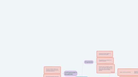 Mind Map: CRÉDITOS ORÇAMENTÁRIOS E CRÉDITOS ADICIONAIS
