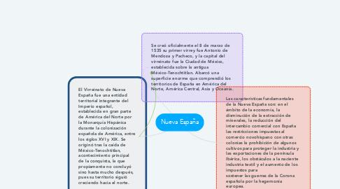 Mind Map: Nueva España