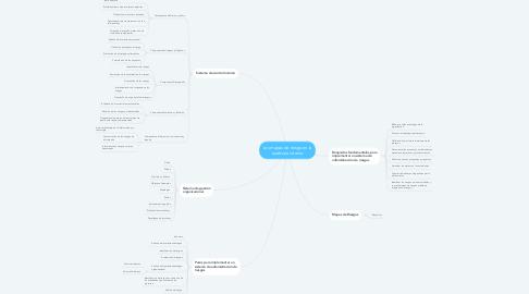 Mind Map: Los mapas de riesgo en la auditoria interna