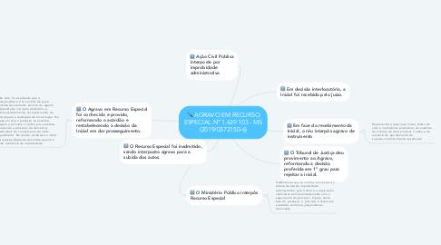 Mind Map: AGRAVO EM RECURSO ESPECIAL Nº 1.639.103 - MS (2019/0372150-6)