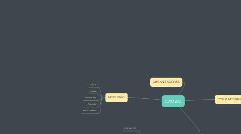 Mind Map: CAMBIO