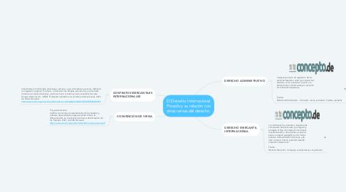 Mind Map: El Derecho Internacional Privado y su relación con otras ramas del derecho.