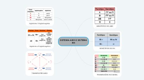 Mind Map: SISTEMA ABO E SISTEMA RH