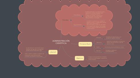Mind Map: ADMINISTRACIÓN CIENTÍFICA