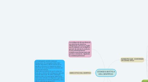 Mind Map: CÓDIGOS DE ÉTICA DEL CIENTÍFICO
