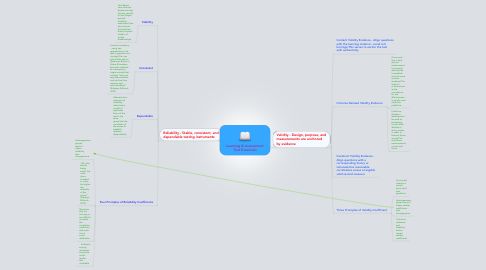 Mind Map: Learning & Assessment Test Essentials