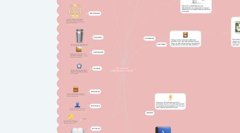 Mind Map: TECNICAS DE COMUNICACIÒN VISUAL