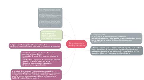Mind Map: Dimensiones de la psicología educativa