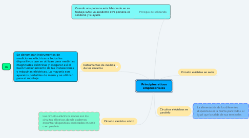 Mind Map: Modelo OSI