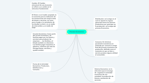 Mind Map: Proceso Economico
