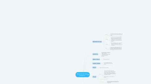 Mind Map: Elementos del texto dramático