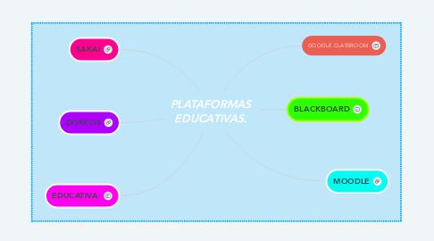 Mind Map: PLATAFORMAS EDUCATIVAS.